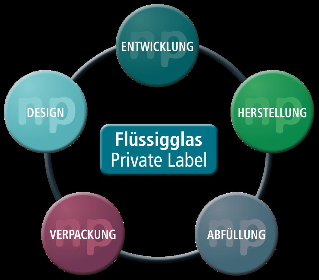 NP Private Label Service